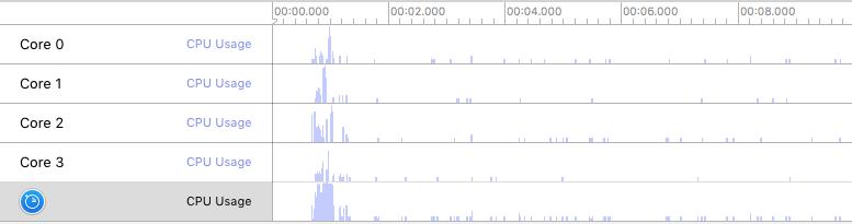 TimeProfilerCPUCoreGraph